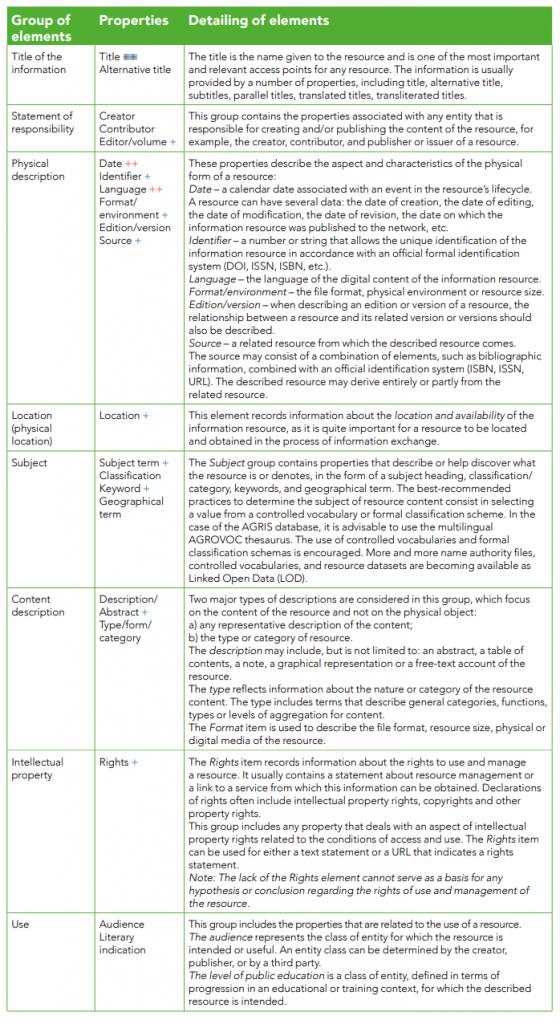 The minimum requirements for AGRIS metadata